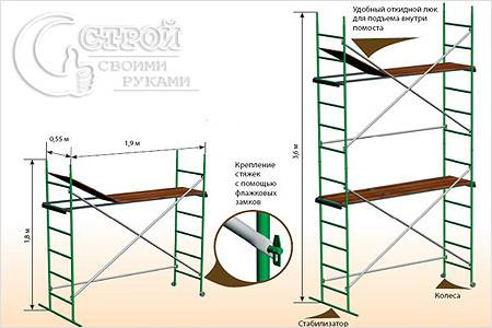Изготовление строительных лесов