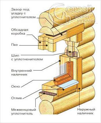 Как установить окно в срубе