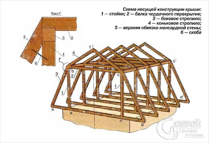 Как сделать мансардную крышу фото 663