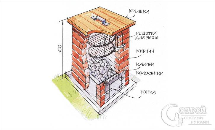 Как изготовить коптильню из кирпича