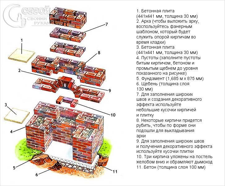 Схема кладки барбекю из кирпича своими руками