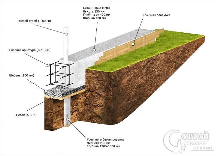 Как построить фундамент для забора из профнастила своими руками 705