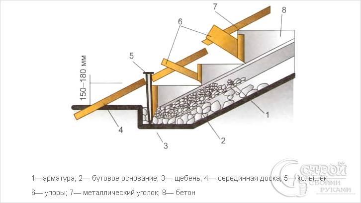 Лестница в опалубке схема