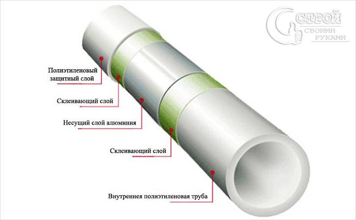 Металлопластиковая труба схема