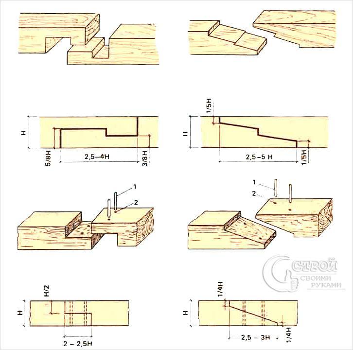 Методы стыковки бруса