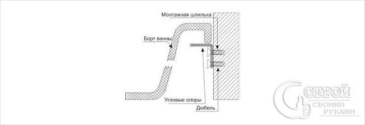 Монтаж опоры для ванны
