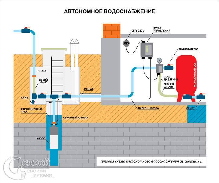 Оборудование для обустройства автономного водоснабжения