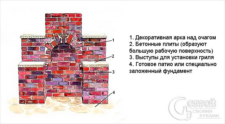 Общий вид кирпичного стационарного мангала
