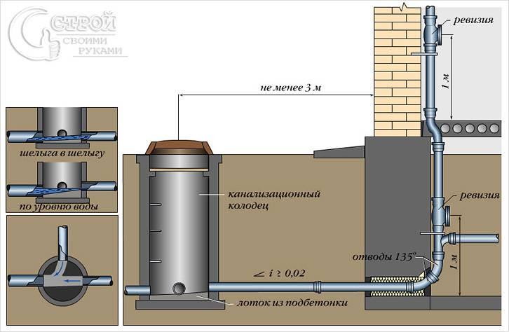 Особенности монтажа наружной канализации