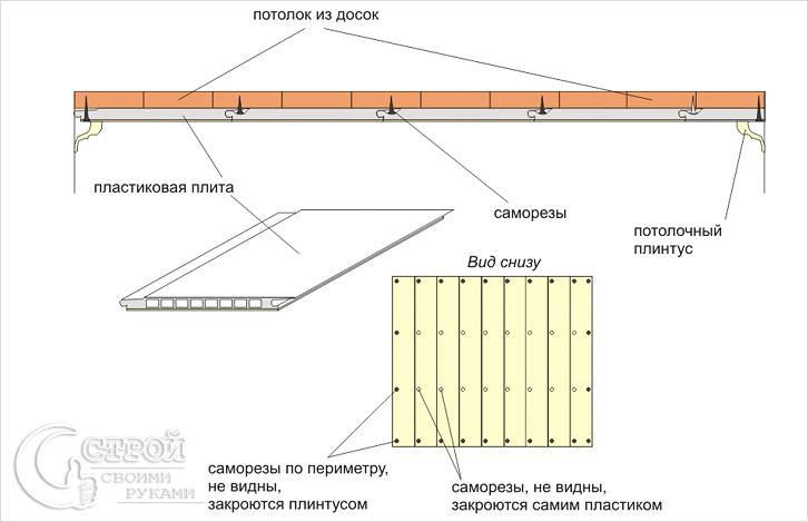 Панели ПВХ на деревянный потолок схема