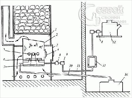 Схема печи-каменки с разбрызгиванием топлива: 1 - дымоходная труба; 2 - камни; 3 - топливник печи; 4 - капельница; 5...