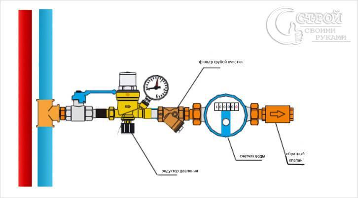 Полный комплект системы водосчета