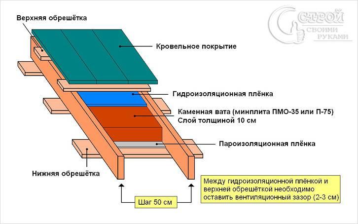 как утеплять крышу: