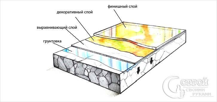 Технология заливки наливного пола своими руками