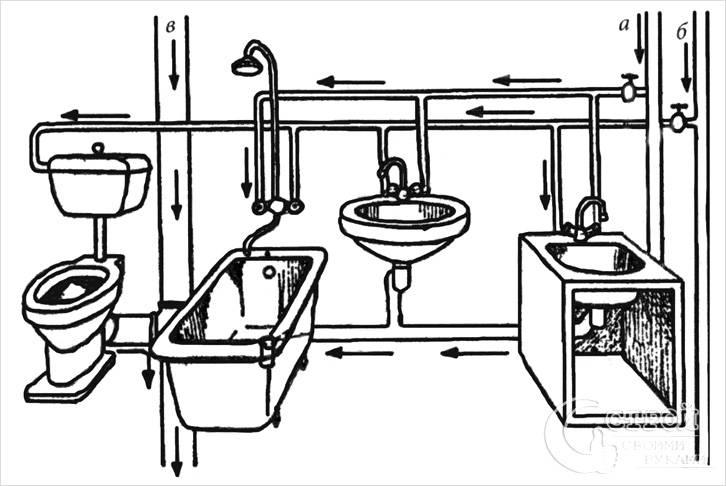 Правильная разводка труб водоснабжения