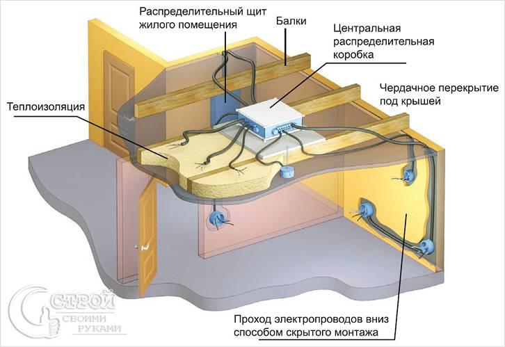 Пример разводки электрики в частном доме