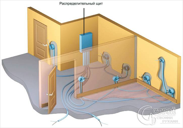 Как провести отопление в частном доме своими