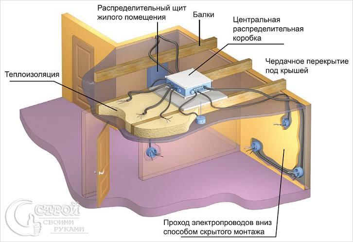 Принцип проведения скрытой проводки