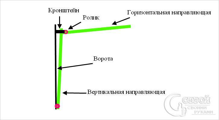 Подъемно поворотные ворота своими руками чертежи фото и видео