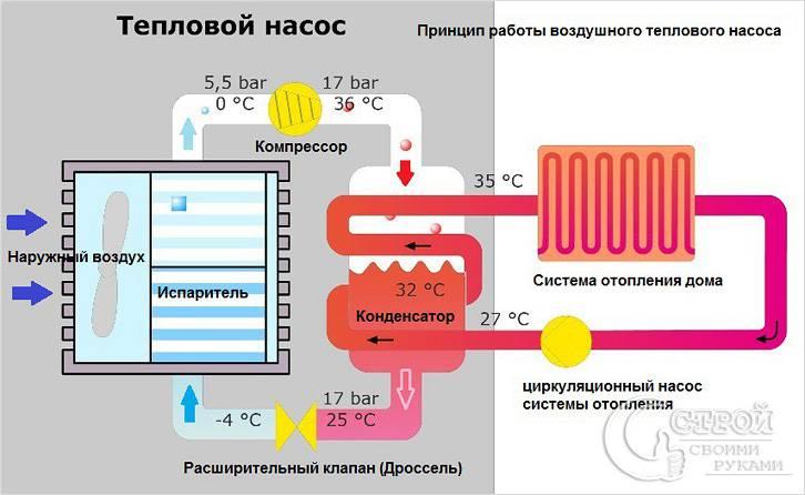 Принцип работы воздушного теплового насоса