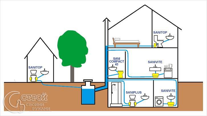 Устройство канализации частного дЭнергоэффективные дКак сделать упряжку