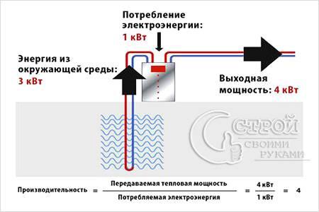 Производительность теплового насоса