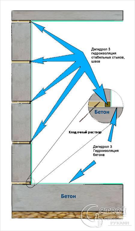 Как сделать гидроизоляцию подвала снаружи своими руками 78