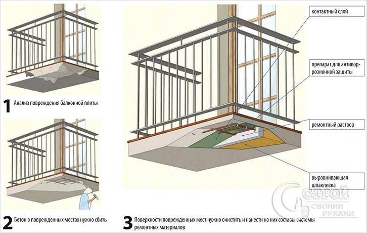 Ремонт балконной плиты своими руками.