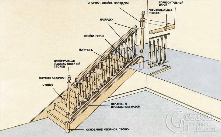 Изготовление перила для лестницы своими руками