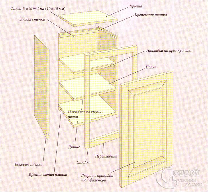 Сборка подвесного шкафчика