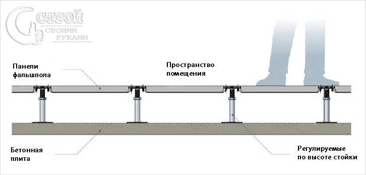 Схема фальшпола