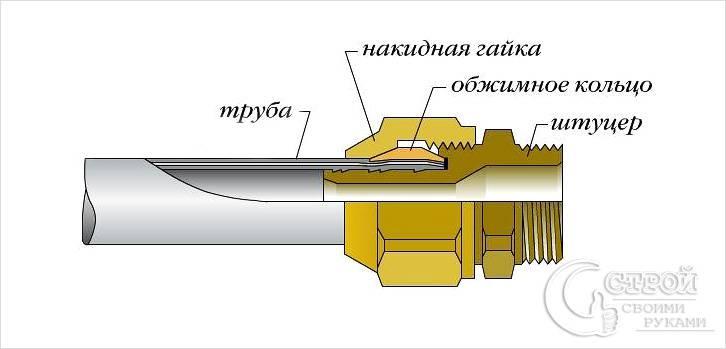 Схема фитинга для