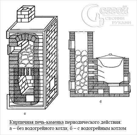 Схема кирпичной печи