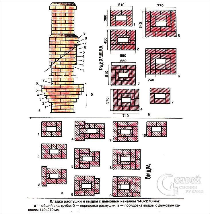 Схема кладки кирпичной трубы