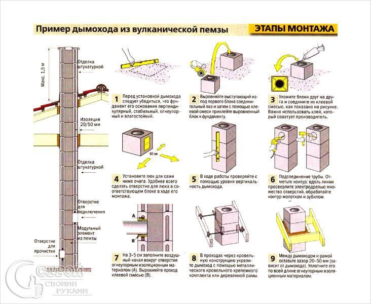 Схема кладки коренной трубы