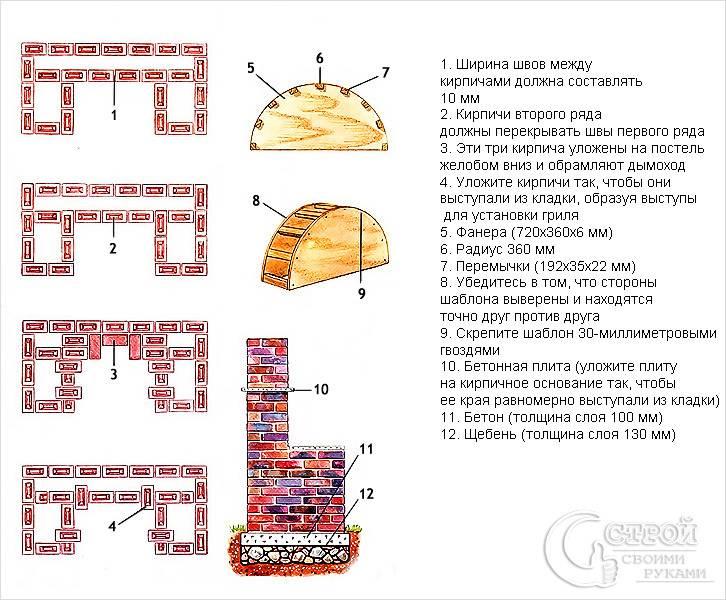 Схема кладки стационарного мангала