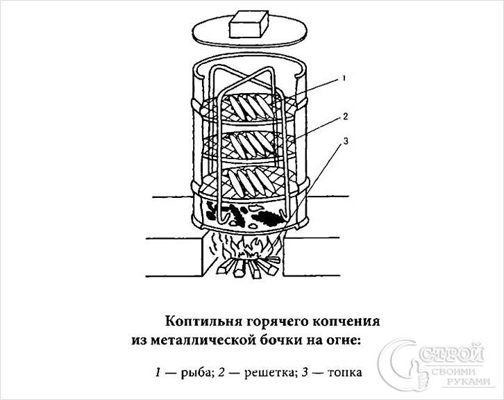 Схема коптильни горячего