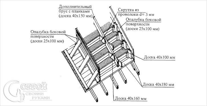 Схема лестничной опалубки