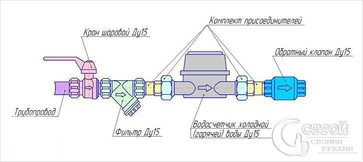 Схема подключения водосчетчика