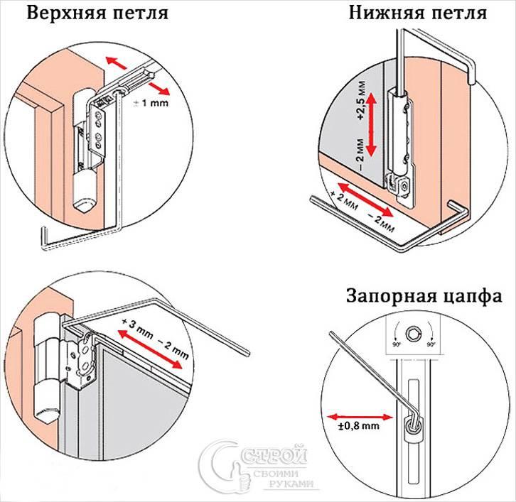 Схема регулировки фурнитуры