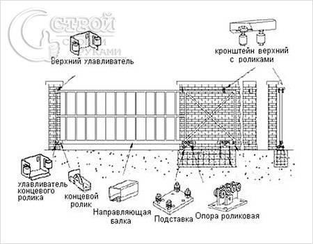 Схема сдвижных ворот