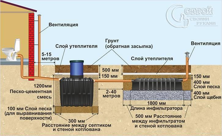 Схема септика танк