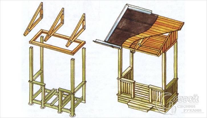 Схема строительства крыши веранды