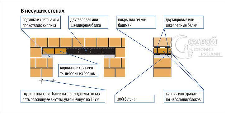 Схема строительства стальных перемычек
