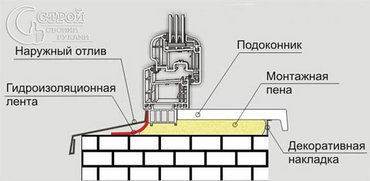 Схема установки дополнительных
