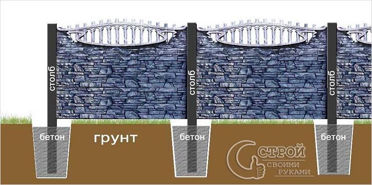 Схема установки забора из бетона
