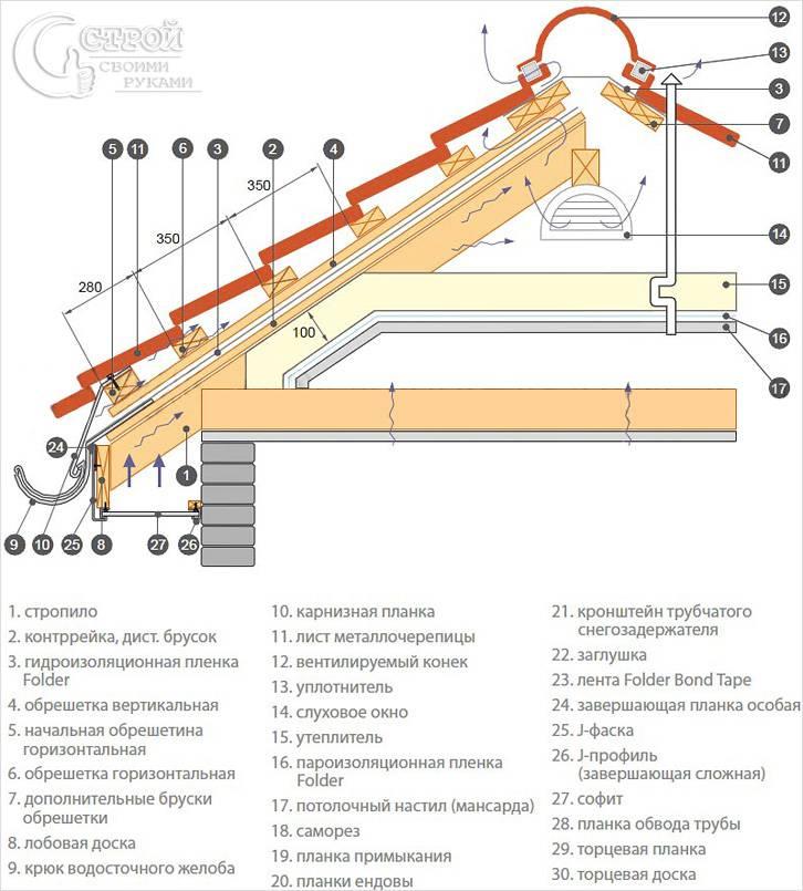 Для монтажа кровли из металлочерепицы необходимо подготовить следующие инструменты. рулетку.  Для резки листов можно...