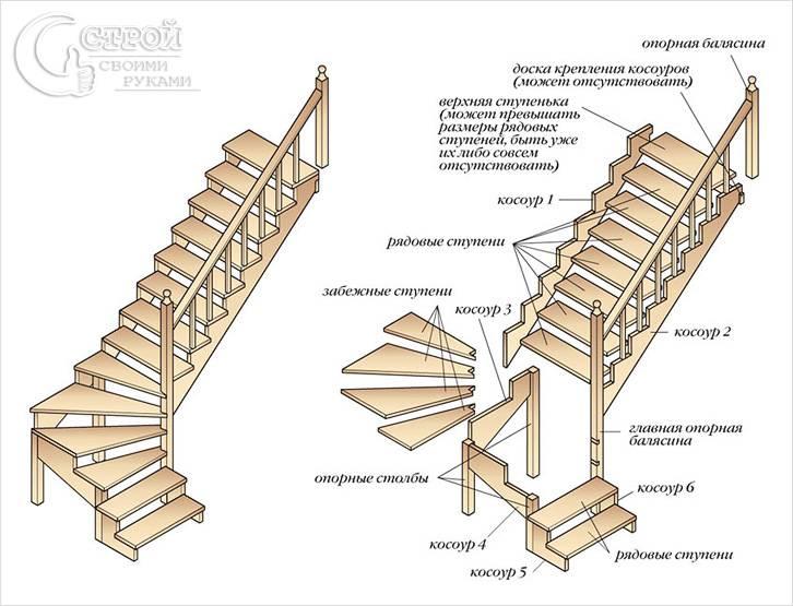 Схема забежной лестницы на косоурах