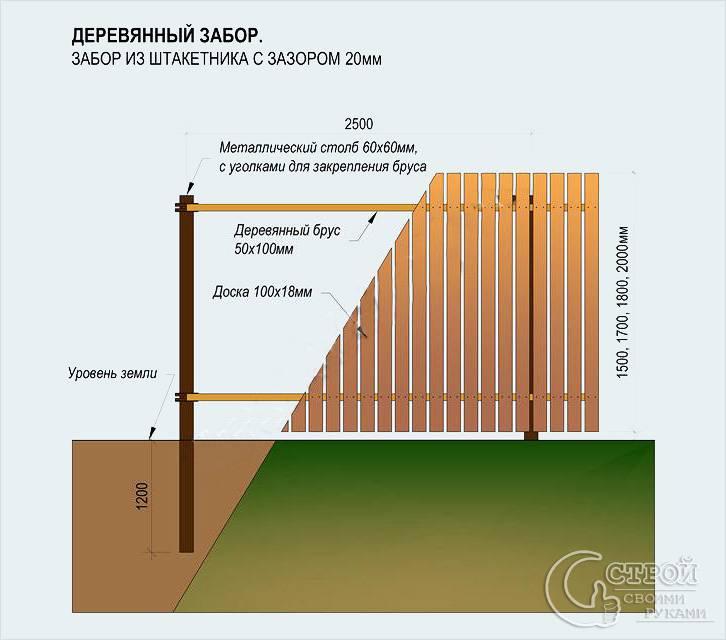 Забор на железных столбах своими руками 588