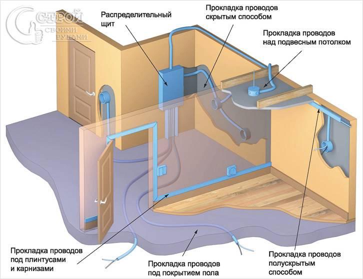 Способы прокладки электрики